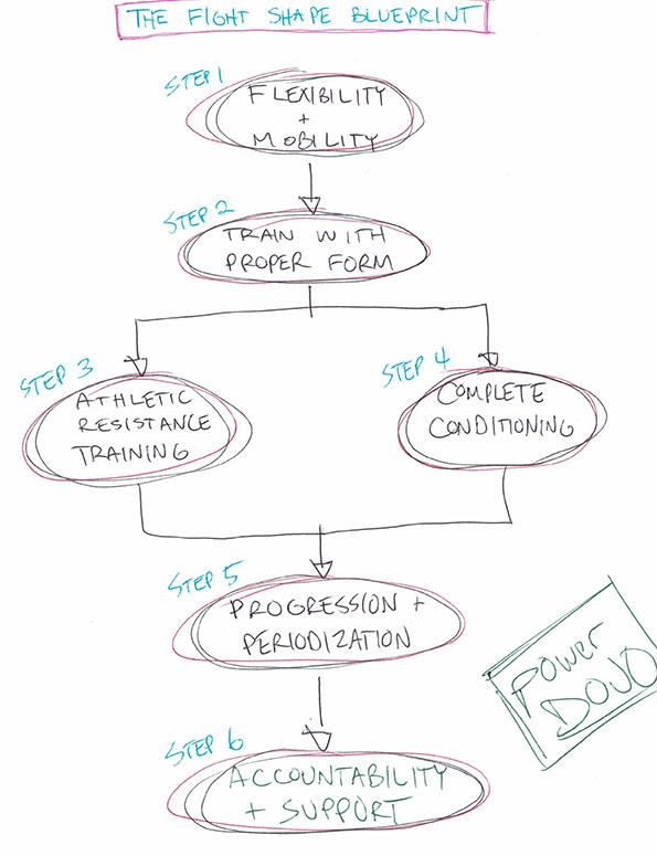 fight-shape-blueprint-flow