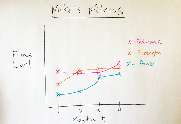 mike-graph