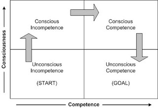 conscious-competence-model